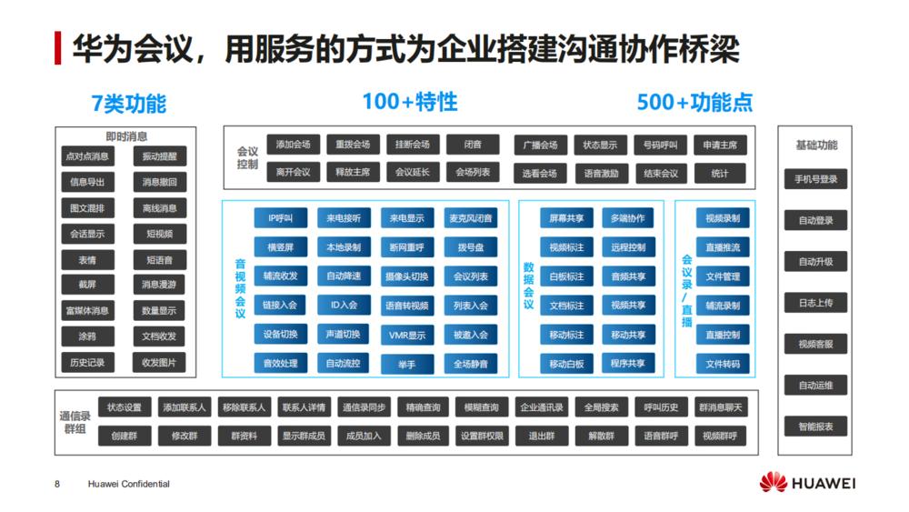 华为会议云服务产品介绍_07.png