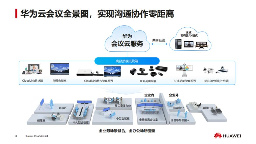 华为会议云服务产品介绍_05.png